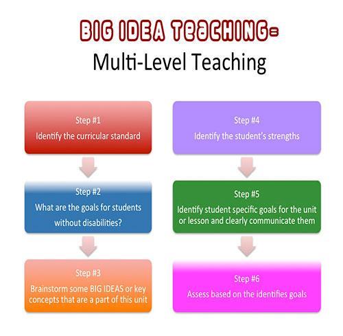 Big idea teaching graphic
