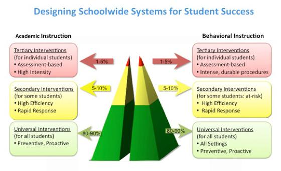 Graphic of PBIS Designing Schoolwide Systems for Student Success