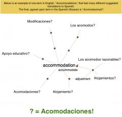 Visual Representation of the Translation of the Word Accommodations to Spanish